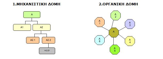 mixaniki-organiki domi